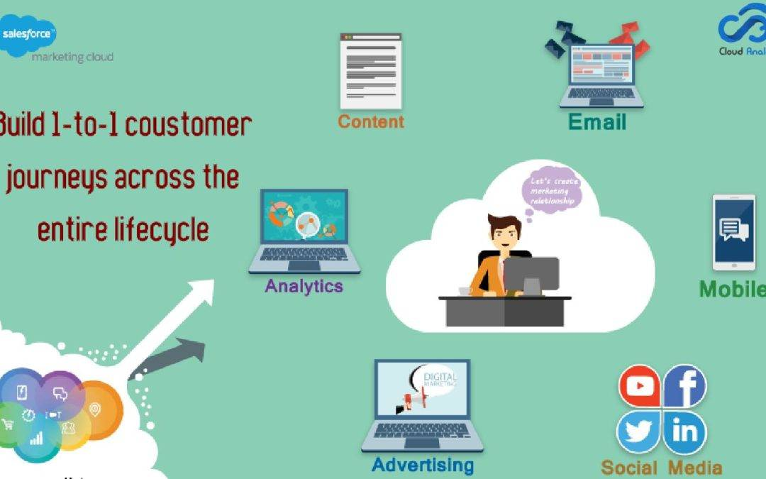 What You Need To Know About Salesforce Marketing Cloud & Its Scope For Marketers?