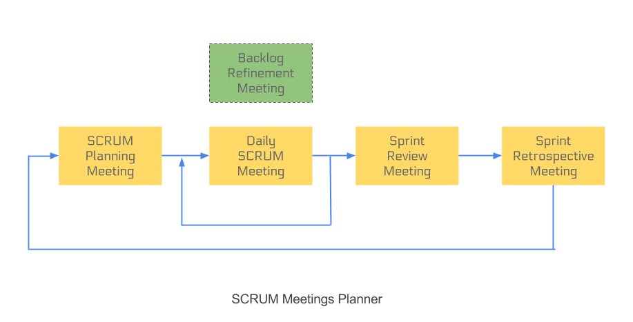 scrum meetings planner