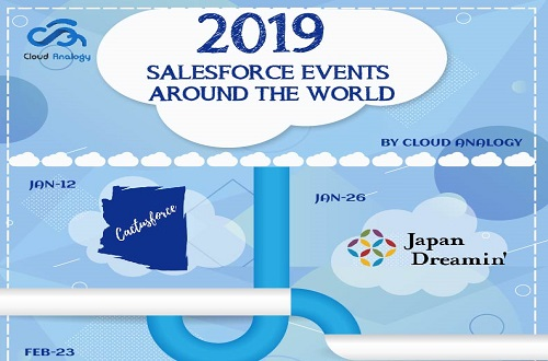 Salesforce events of 2019