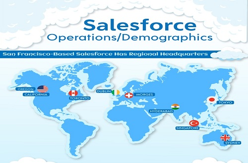 salesforce-Operations (1)-min