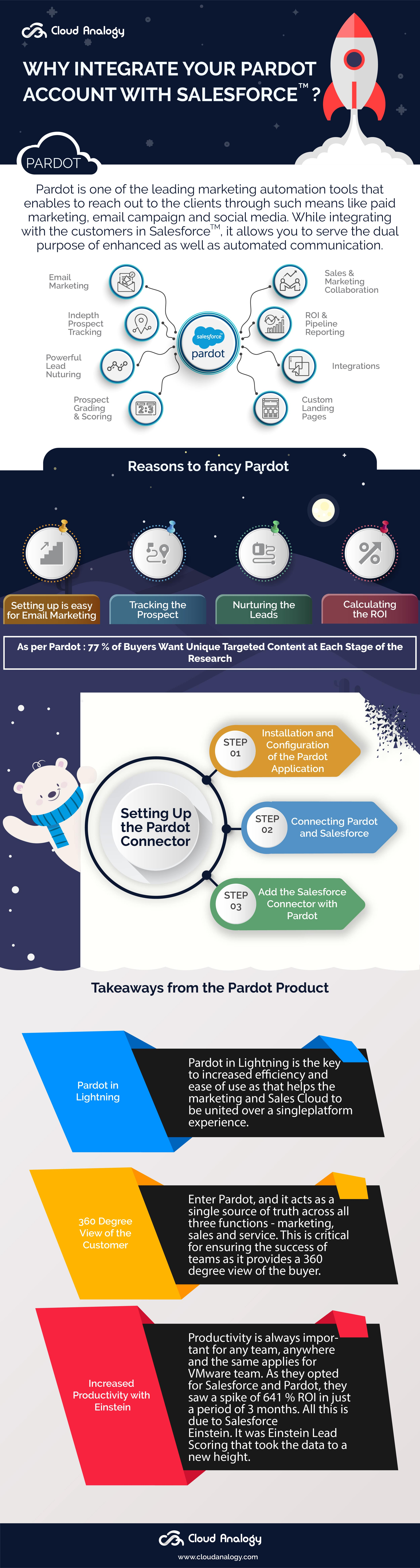Why integrate your pardot account with Salesforce