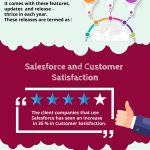 Growth of Salesforce