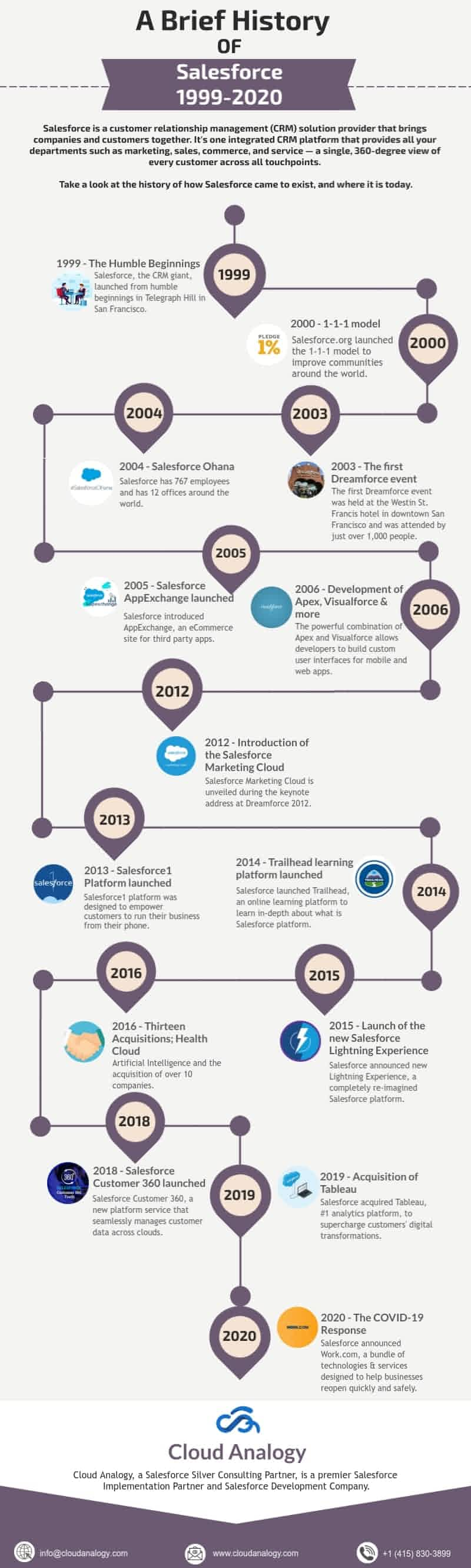 History of Salesforce: 1999-2020