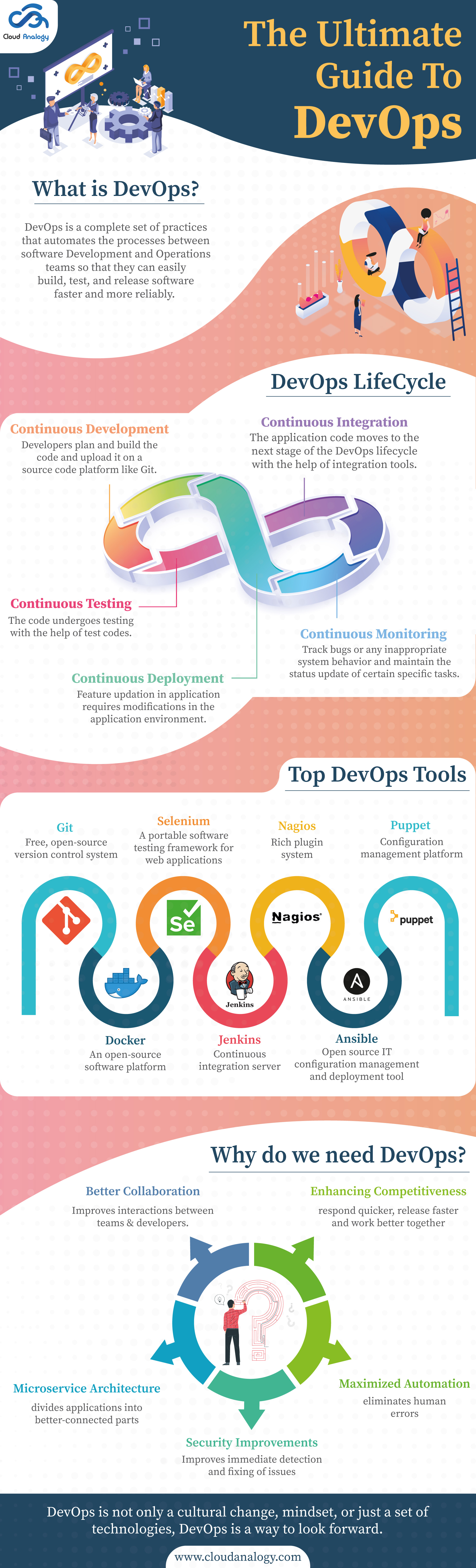 DevOps is a set of procedures that combines and automates the process between software development and Operations teams. DevOps will help build, test, and release the software faster and more positively. The way to look forward is what DevOps is all about.