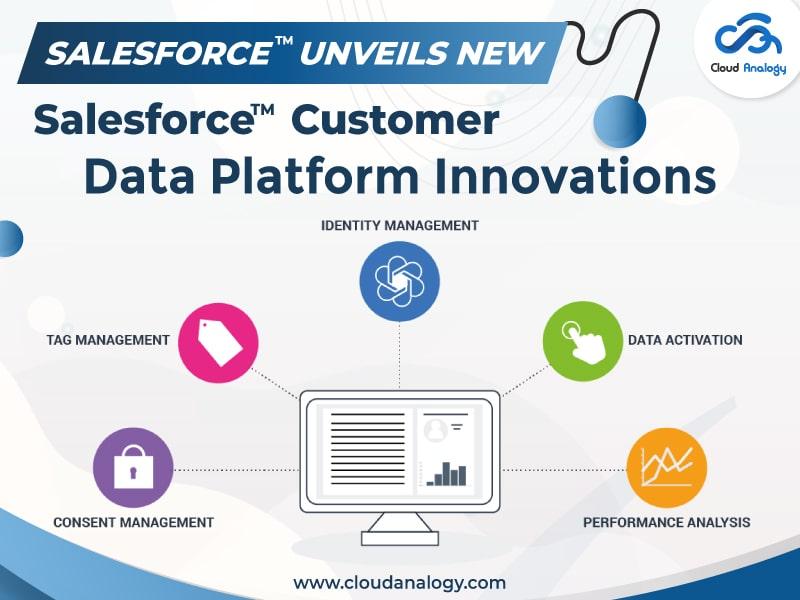 Salesforce Unveils New Salesforce Customer Data Platform Innovations